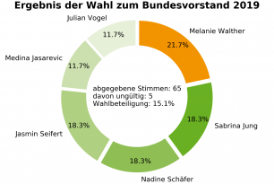 Wahlen zum Bundesvorstand 2019