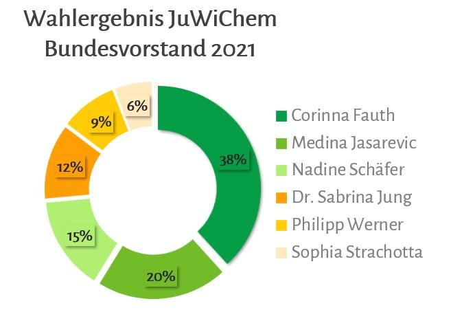 Ergebnisse BV-Wahl 2021